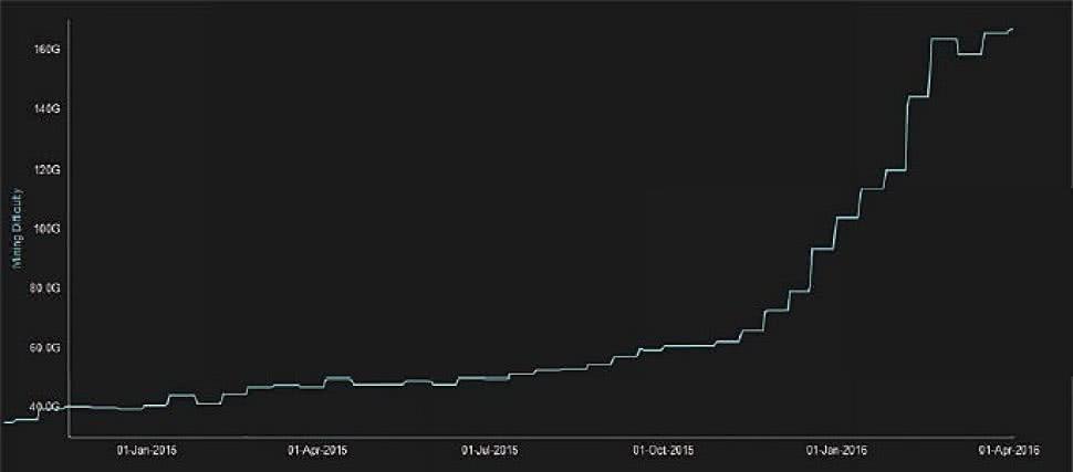 bitcoin aparatūra bitcoin prekyba durbane